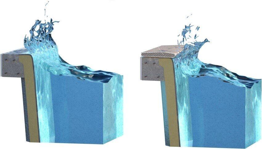 Бортовой камень для бассейна сберегает от переливов